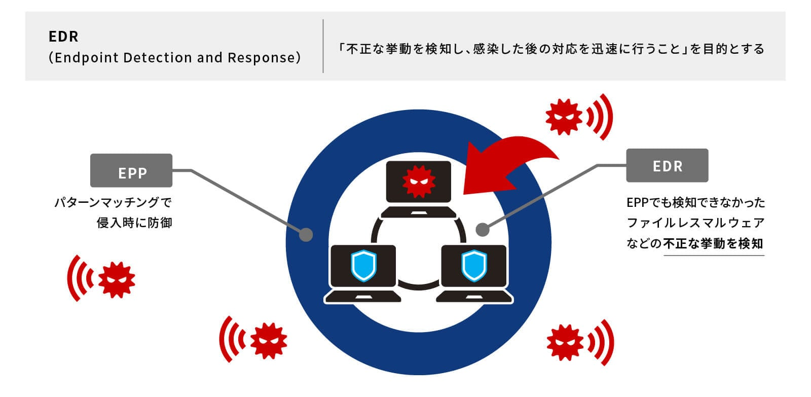 EDR(Endpoint Detection and Response)